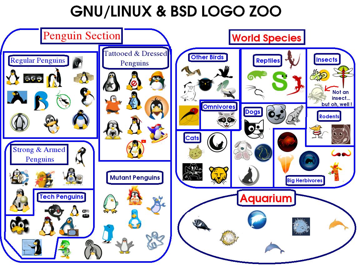 Zoo Unix et Linux